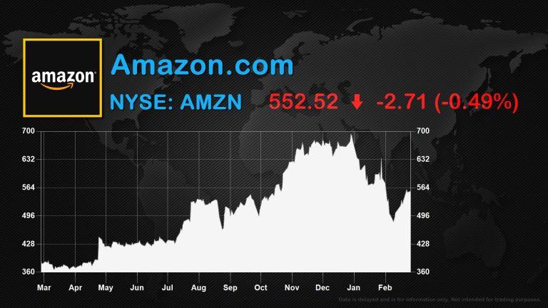 Amazon Stock data Potfolio